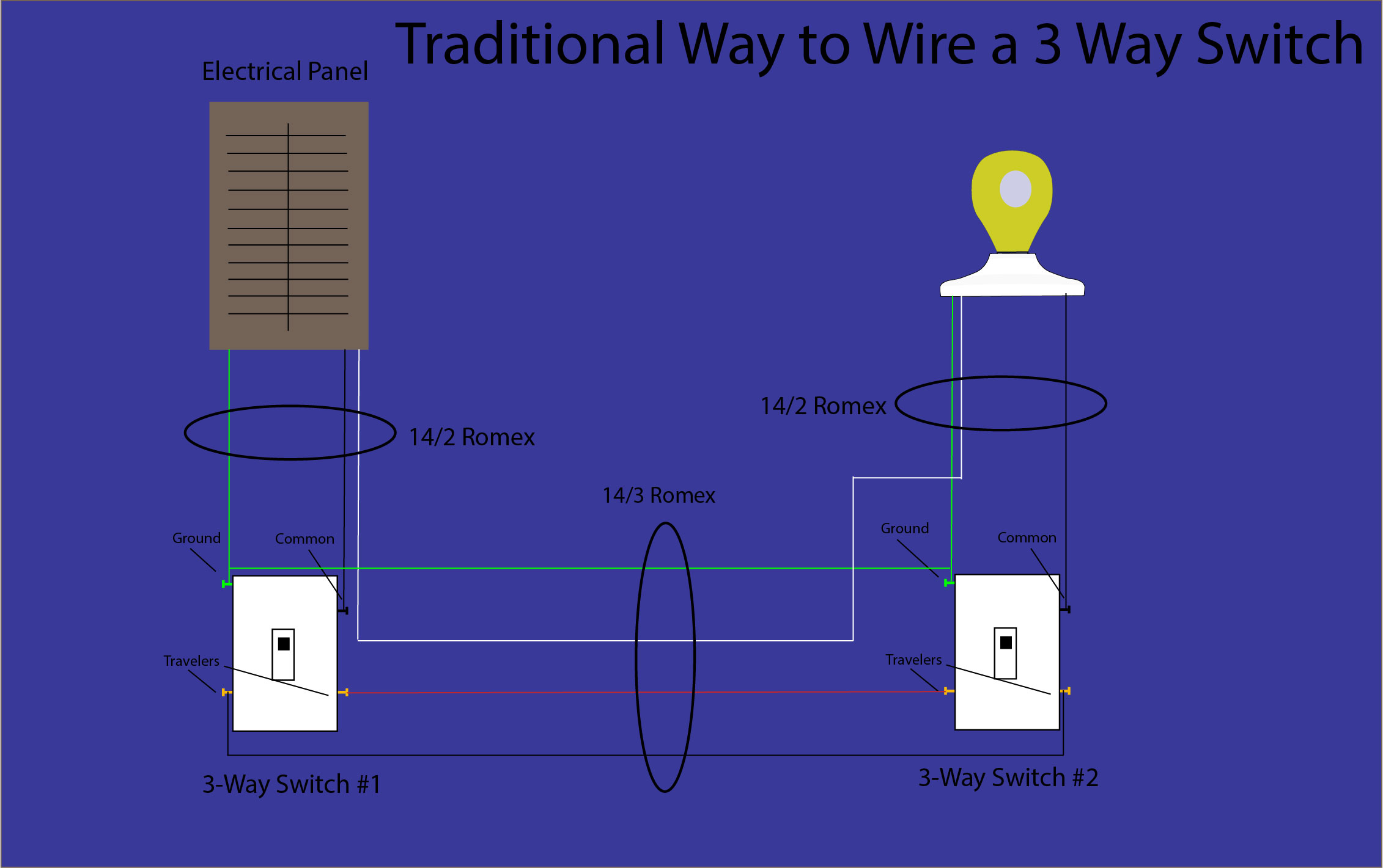 How to wire a 3 way switch - Smart Home Mastery